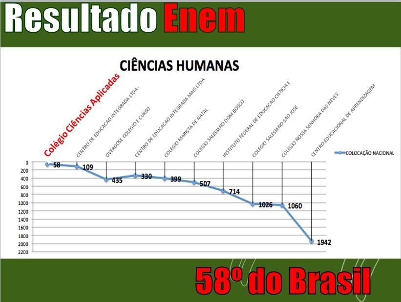 grafico CH