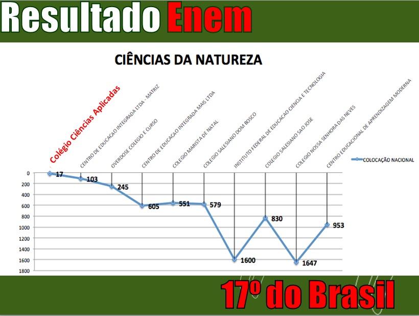 grafico CN