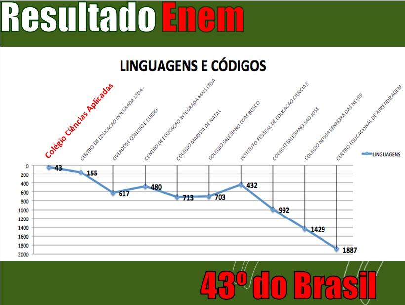 grafico LC